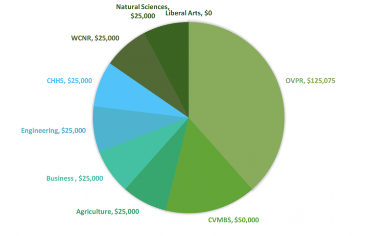 Investment breakdown of the one health catalyst grants